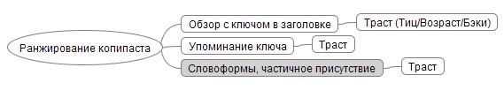 Ранжирование копипаста в Яндексе