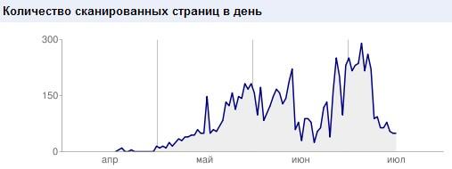 Количество сканированных страниц в день Google